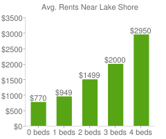 Graph of average rent prices for Lake Shore