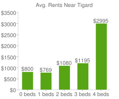 Graph of average rent prices for Tigard