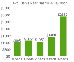 Graph of average rent prices for Nashville-Davidson