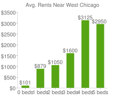 Graph of average rent prices for West Chicago