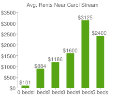 Graph of average rent prices for Carol Stream