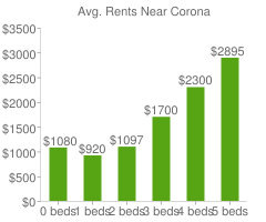 Graph of average rent prices for Corona