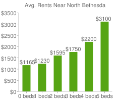 Graph of average rent prices for North Bethesda