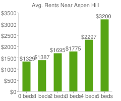 Graph of average rent prices for Aspen Hill