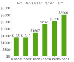 Graph of average rent prices for Franklin Farm