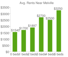 Graph of average rent prices for Melville