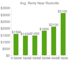Graph of average rent prices for Rockville