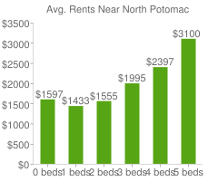 Graph of average rent prices for North Potomac