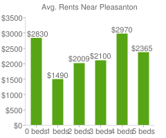 Graph of average rent prices for Pleasanton