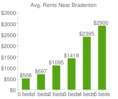 Graph of average rent prices for Bradenton