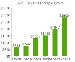 Graph of average rent prices for Maple Grove