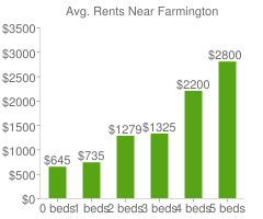 Graph of average rent prices for Farmington