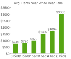 Graph of average rent prices for White Bear Lake