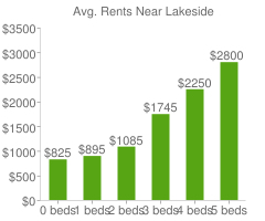 Graph of average rent prices for Lakeside