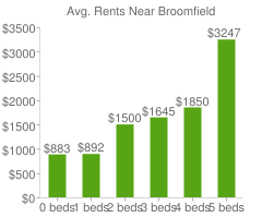 Graph of average rent prices for Broomfield