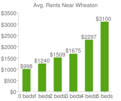 Graph of average rent prices for Wheaton