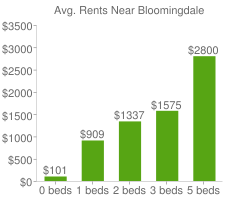 Graph of average rent prices for Bloomingdale