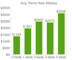Graph of average rent prices for Milpitas