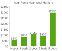 Graph of average rent prices for West Hartford