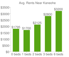 Graph of average rent prices for Kaneohe