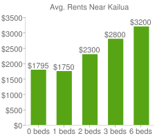 Graph of average rent prices for Kailua