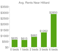 Graph of average rent prices for Hilliard