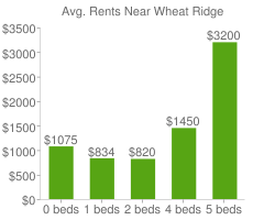 Graph of average rent prices for Wheat Ridge