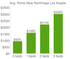Graph of average rent prices for Northridge Los Angeles