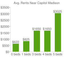 Graph of average rent prices for Capitol Madison