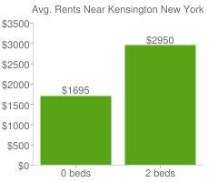 Graph of average rent prices for Kensington New York