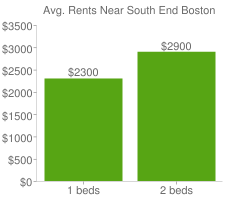 Graph of average rent prices for South End Boston