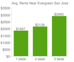 Graph of average rent prices for Evergreen San Jose