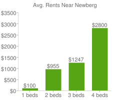 Graph of average rent prices for Newberg