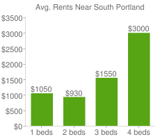 Graph of average rent prices for South Portland