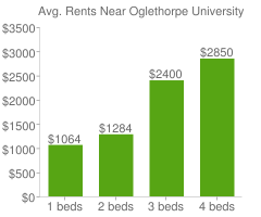 Graph of average rent prices for Oglethorpe University