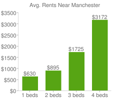 Graph of average rent prices for Manchester