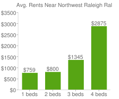 Graph of average rent prices for Northwest Raleigh Raleigh