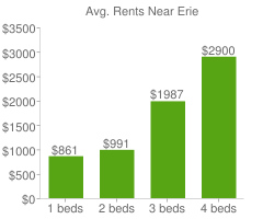 Graph of average rent prices for Erie