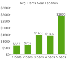 Graph of average rent prices for Lebanon