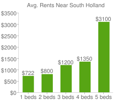 Graph of average rent prices for South Holland