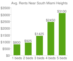 Graph of average rent prices for South Miami Heights