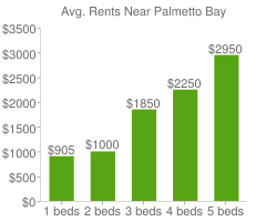 Graph of average rent prices for Palmetto Bay