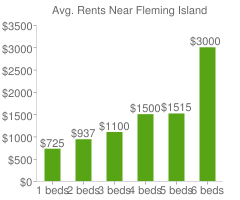 Graph of average rent prices for Fleming Island