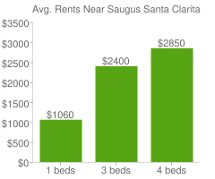 Graph of average rent prices for Saugus Santa Clarita