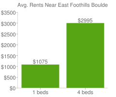 Graph of average rent prices for East Foothills Boulder