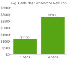 Graph of average rent prices for Whitestone New York