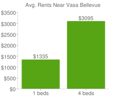 Graph of average rent prices for Vasa Bellevue