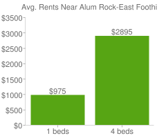 Graph of average rent prices for Alum Rock-East Foothills San Jose