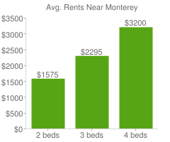 Graph of average rent prices for Monterey