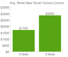 Graph of average rent prices for South Corona Corona